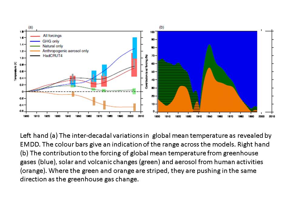 the impact of aerosols on solar Assessing the direct occupational and public health impacts of solar radiation management with stratospheric aerosols.